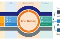 Chef workflow, now including compliance based on the new InSpec framework