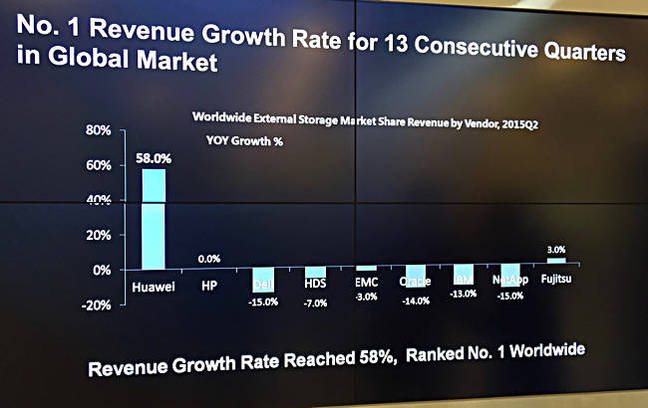 Huawei_Gartner_growth_slide