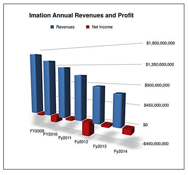 Imation_Annual_revenues