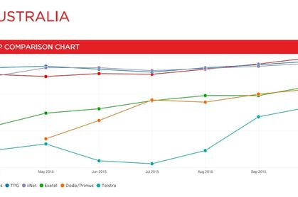 Netflix Australia ISP Speed Index October 2015