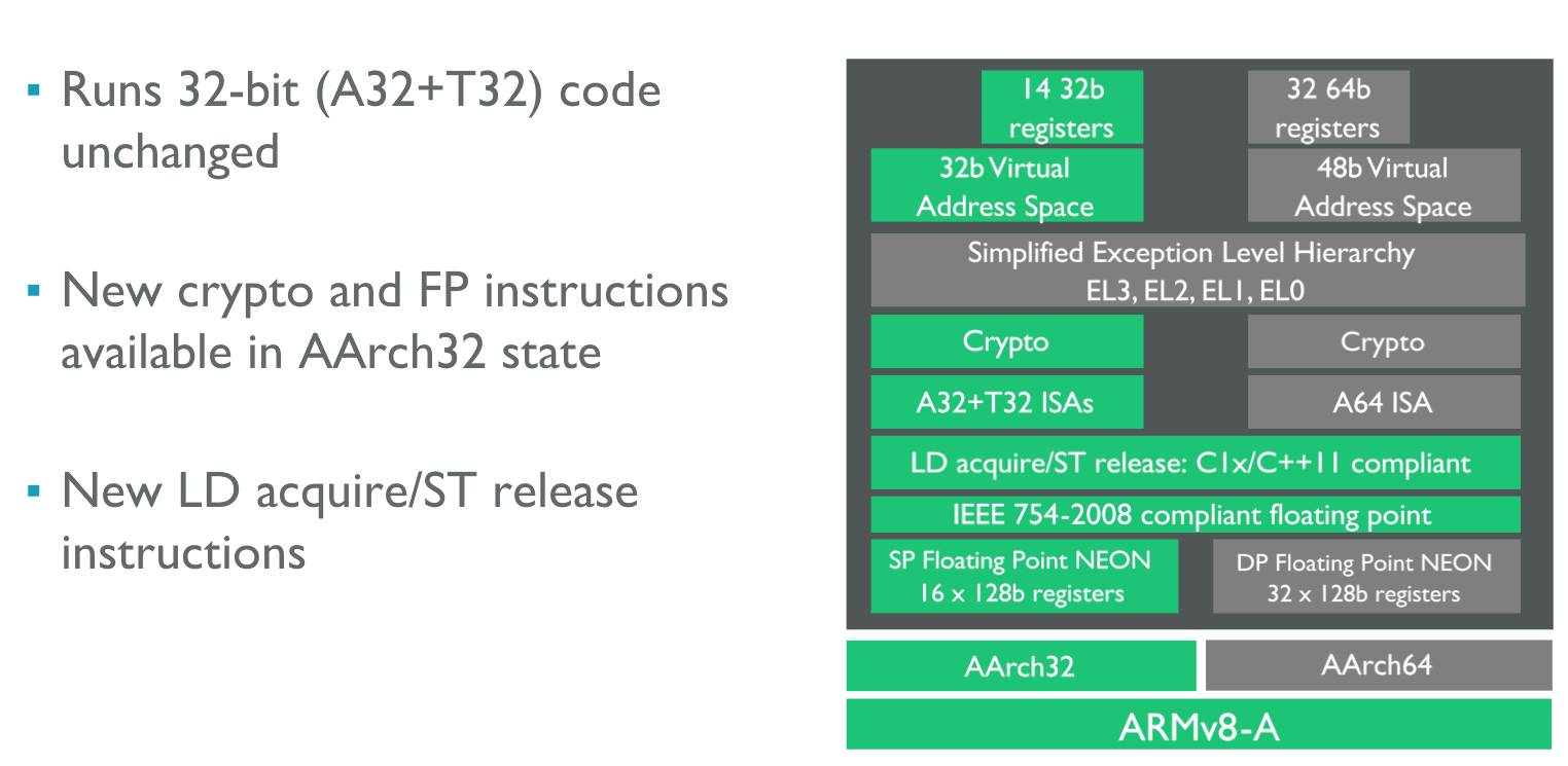 ARM's new Cortex-A35: How to fine-tune a CPU for web browsing on