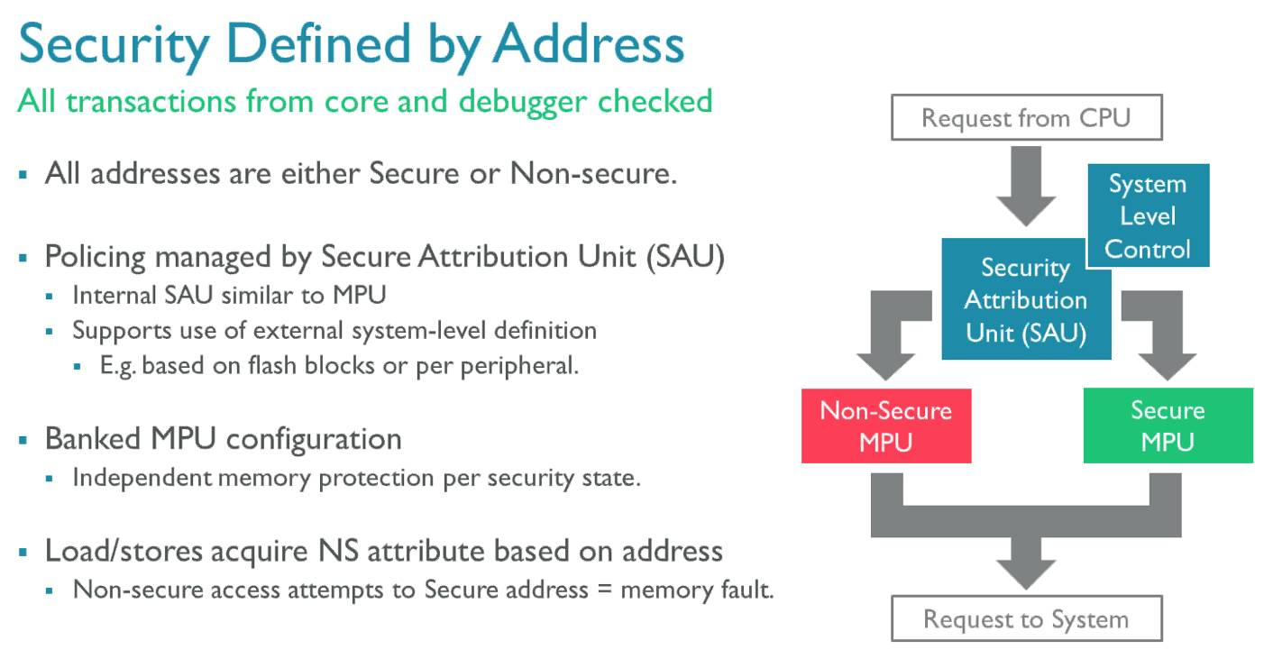 ARM reveals the Internet of Things security defenses hackers