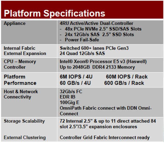 DDN_SFA14K_platform_specs