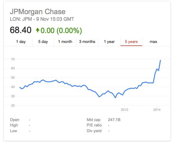 Jp Morgan Stock Quote | Three Men Indicted Over Jpmorgan Chase Megahack The Register