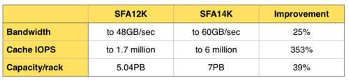 SFA12K_SFA14K_comparison
