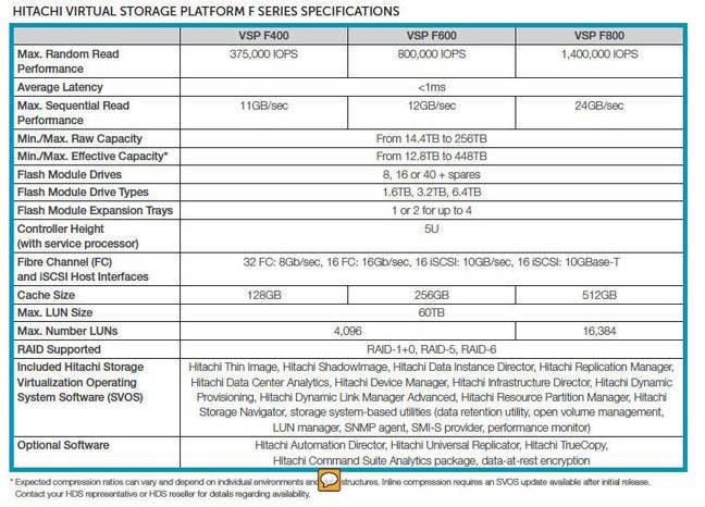 VSP_F_Series_table