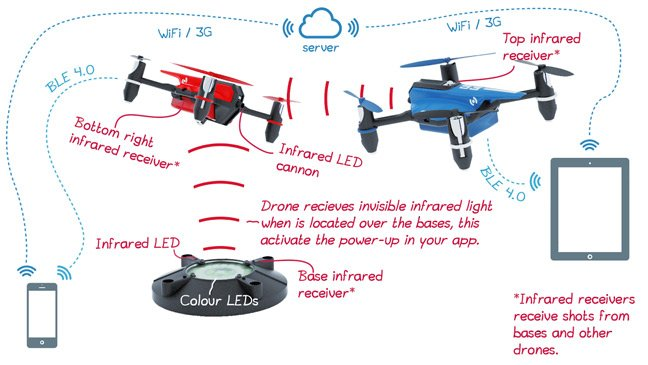 Graphic showing how the Drone N Base system works