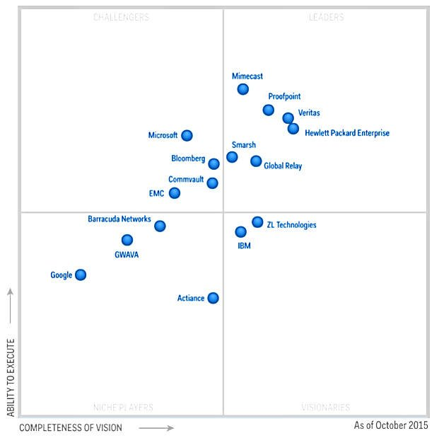 It S Gartner Magic Graph Of Wonder Time And Google Won T