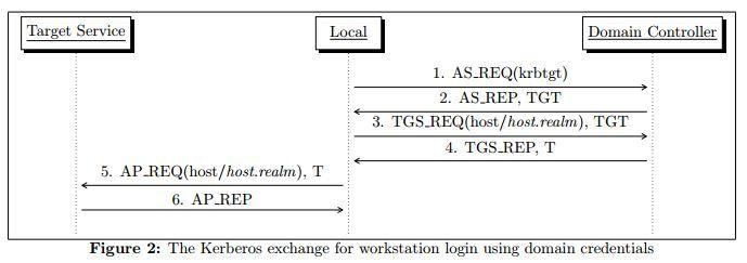 Kerberos exchangeflow.