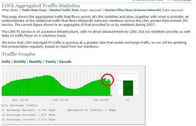 Telecity Linx outage. Screencap taken at 1520GMT