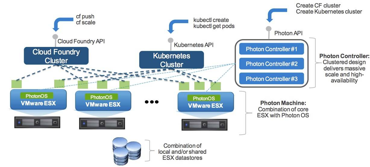 Vmware Open Sources Its Photon Container Control Freak