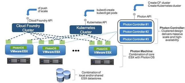 VMware photon controller