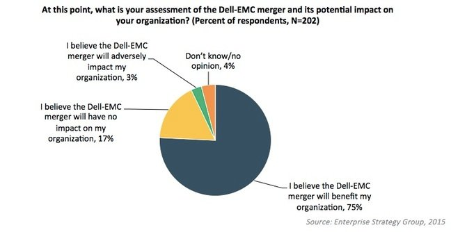 Dell EMC research graph