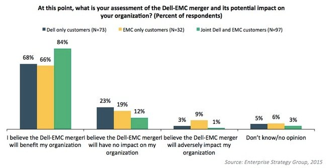 Dell EMC merger survey by ESG