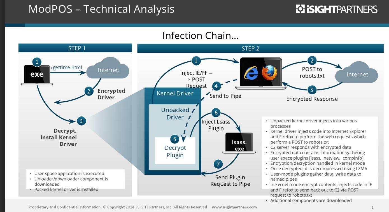 POS malware flow