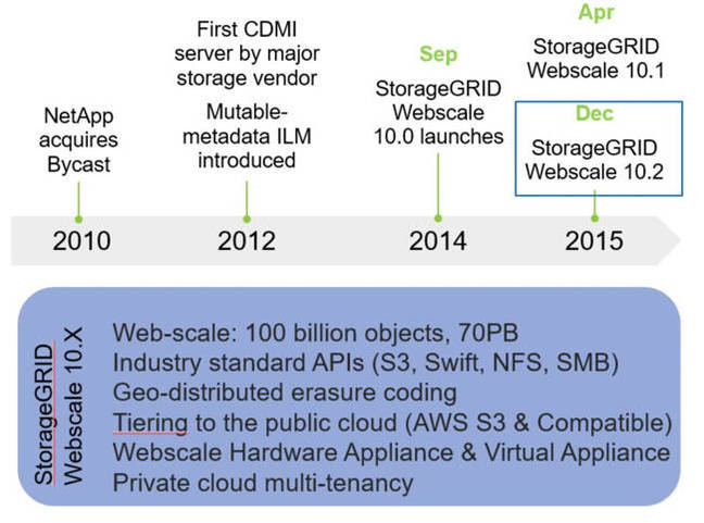 StorageGRID_Timeline