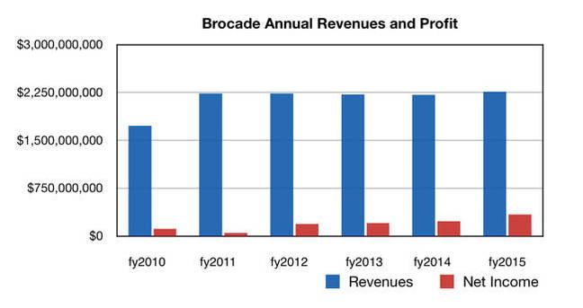 Brocade_2015_Revenues