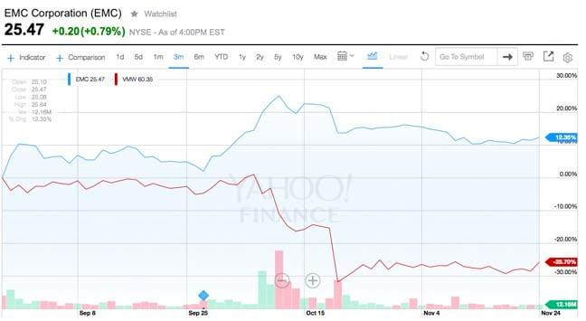 vmware share price