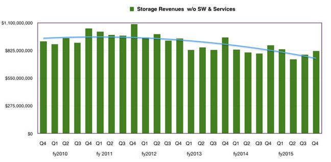 HP_storage_revenues_to Q4_fy2015