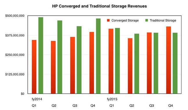 HP_Storage_Segment_revenues_to_Q4fy2015