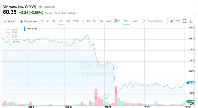 VMware_3_month_share_price