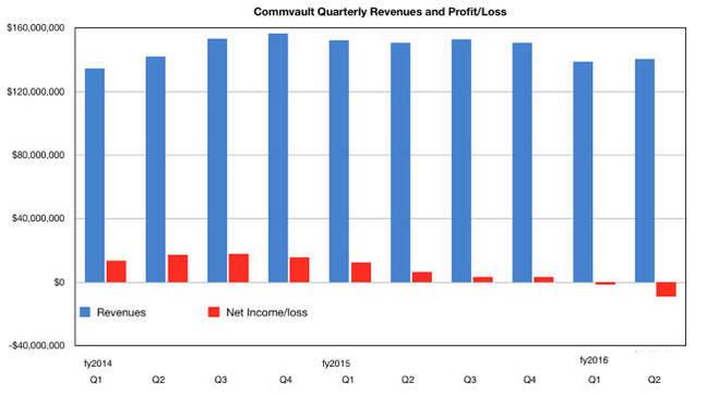 Commvault_Q_revenues_to_Q2_fy2016