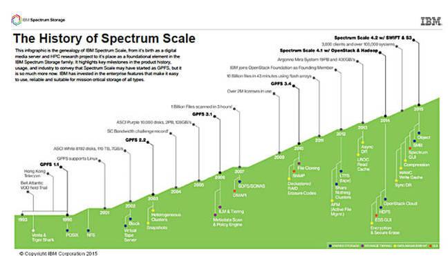 Spectrum_scale_history
