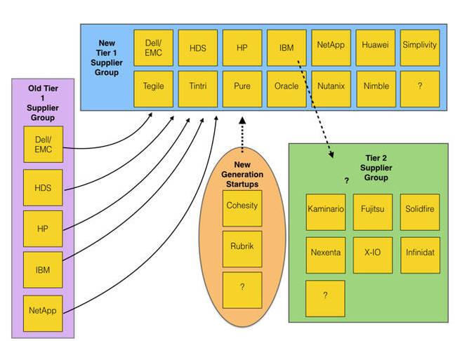 Storage_supplier_tiers