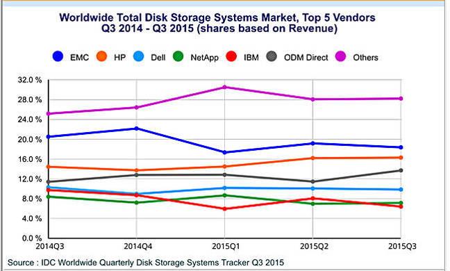 IDC_Q3cy2015_Storage_tracker