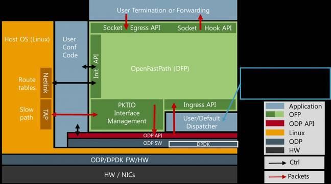 OpenFastPath system view
