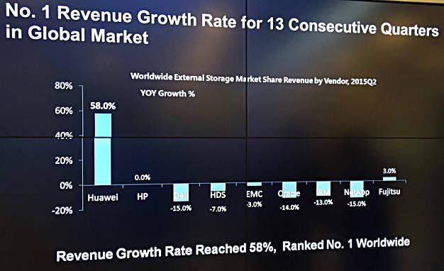 Huawei_Q2cy2915_growth