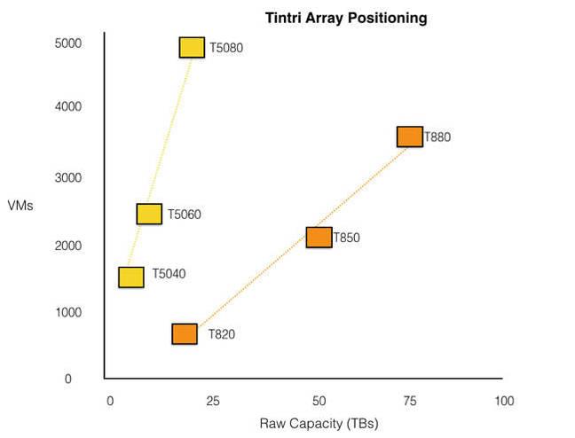 Tintri_Array_Positioning
