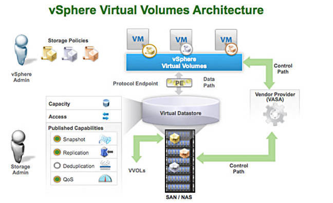 VVOL_architecture
