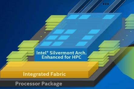 Knights Landing, the next generation of Intel's Many Integrated Core processor