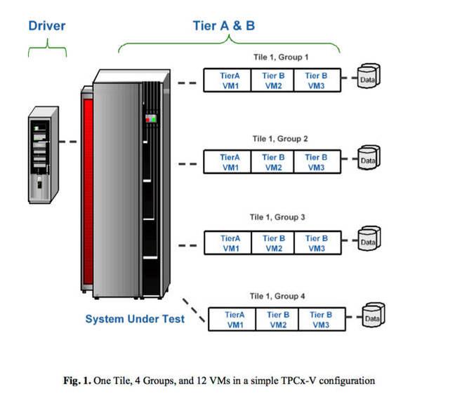 TPCx_V_Diagram