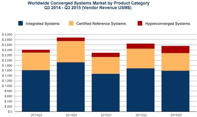 IDC Worldwide Quarterly Converged Systems Tracker for 2015's third quarter