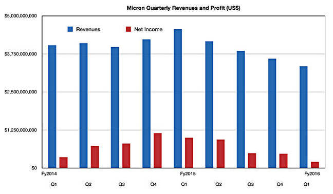 Micron_Q1_fy2016