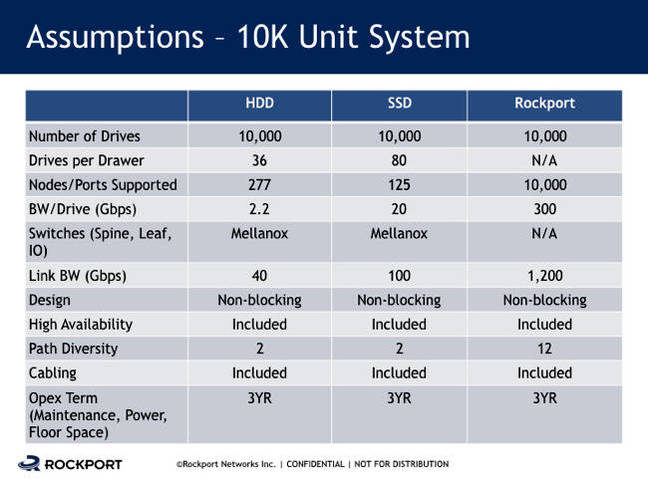 Rockport_10K_node_costs