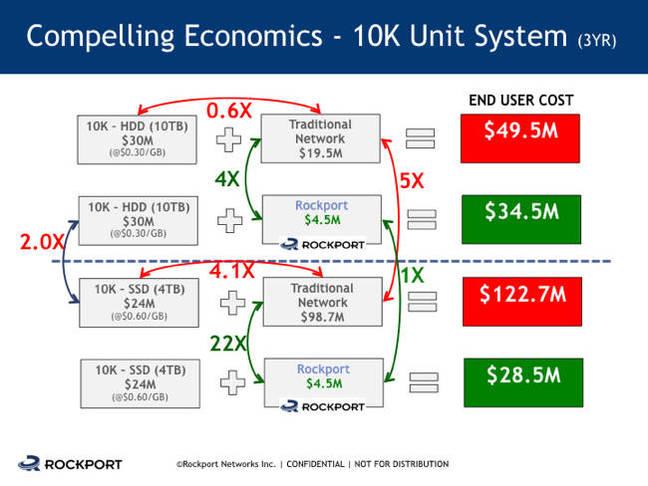 Rockport_10K_node_costs_application