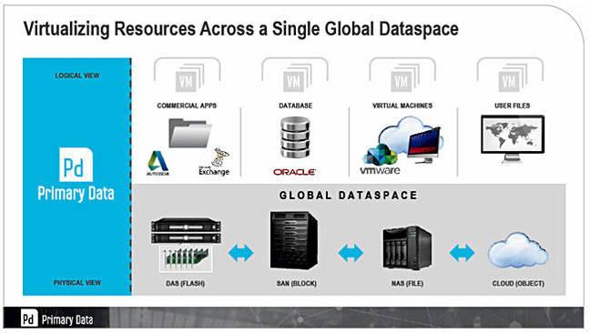 DataSphere_Architecture