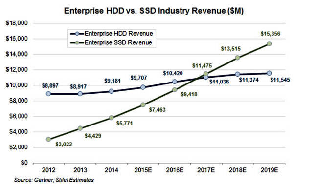 Gartner_Enterprise_SSD-HDD_revenues crossover