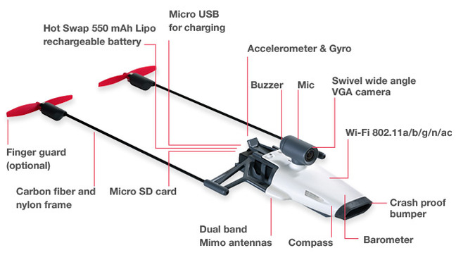 The various components of PowerUp