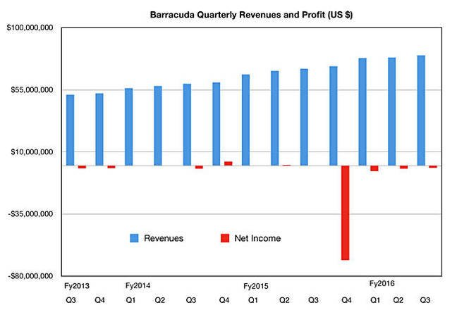 Barracuda Networks I See Revenues Rise But Cloud S A
