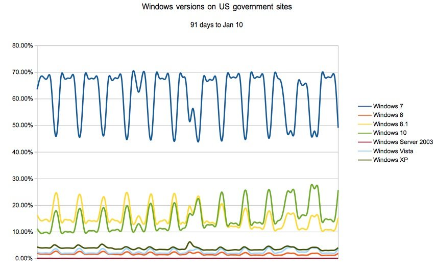 Windows traffic to US governance websites 90 days to January 10 2016