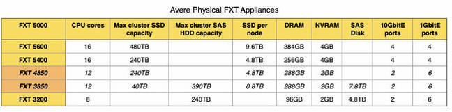 Avere_FXT_physical_appliances