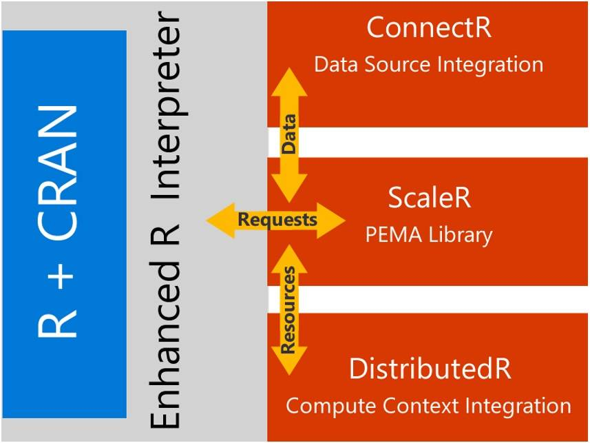 R Server architecture diagram