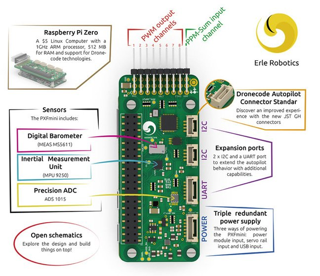 Annotated view of the PFXmini