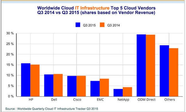 IDC_Q3cy2015_Cloud_IT_infrastructure_vendor_shares