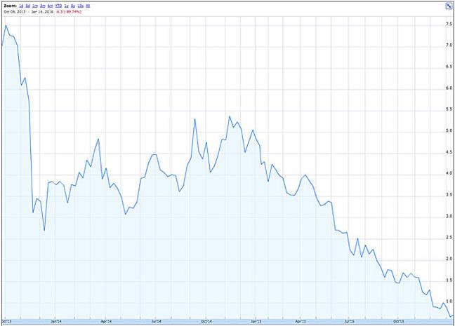 VMEM_Stock_Price