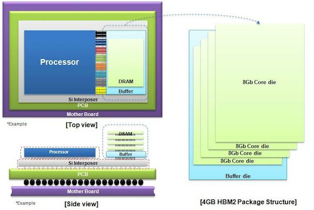 Samsung targets HPC and enterprise servers with world's fastest DRAM